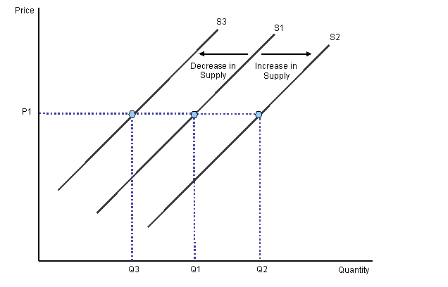 movement and shift along demand and supply 2 movements along versus shifts of demand and supply curves consider the demand for donuts which of the following would cause a movement along the demand curve.