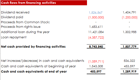 cashflow_from_financing_activities