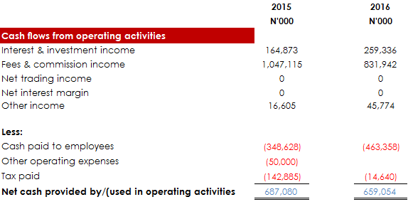 cashflow_from_operating_activities