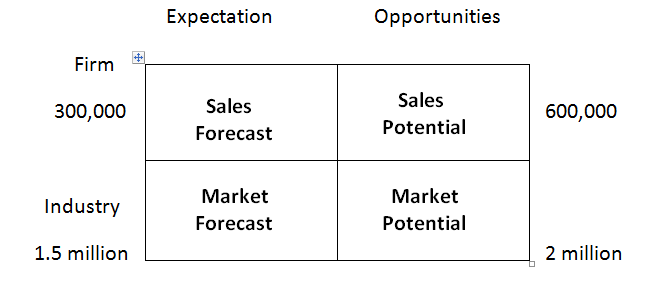 salesforecast