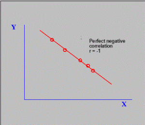 Perfect negative correlation
