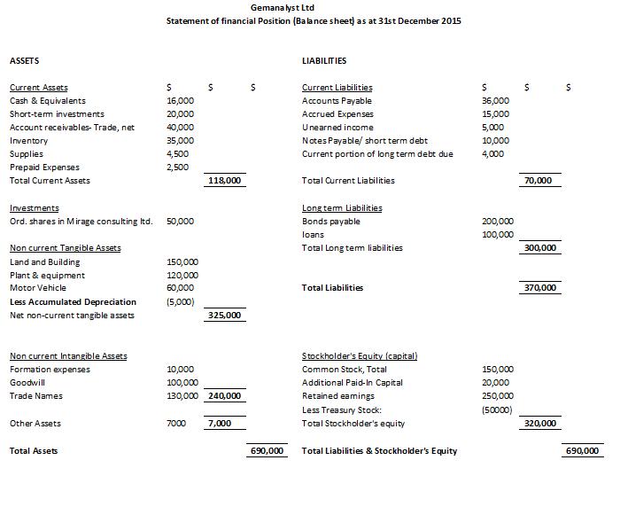Balance sheet (horizontal format)