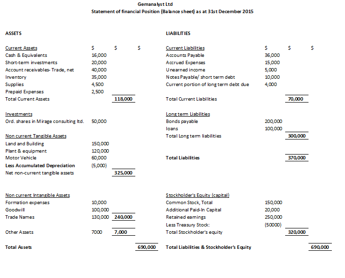 Balance Sheet Statement of financial position – Balance Sheet Classified Format
