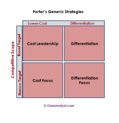 Porter 39 s generic strategies gemanalyst for Porter s generic strategies